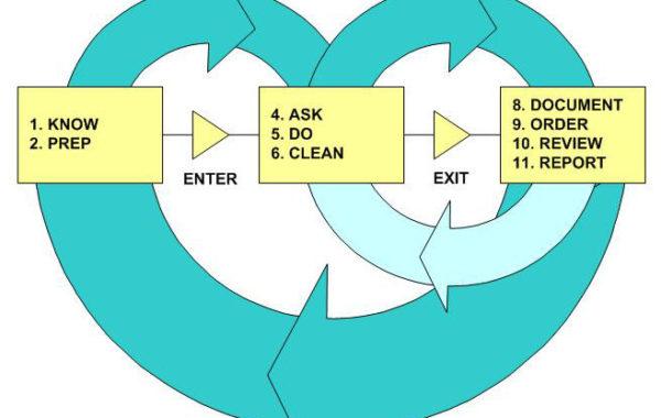 Understanding Care Provider Workflows