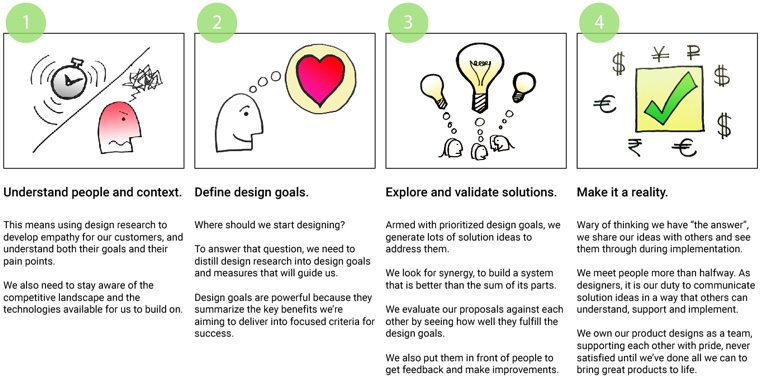 Design_Process_Overview_Illustrated